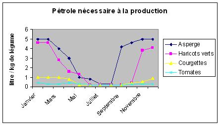 Quantité de pétrole nécessaire à la production de légumes hors saison